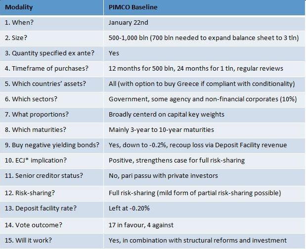 Previsiones de PIMCO