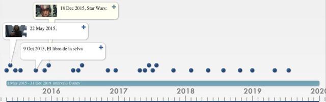 Estrenos Disney entre 2015 y 2019
