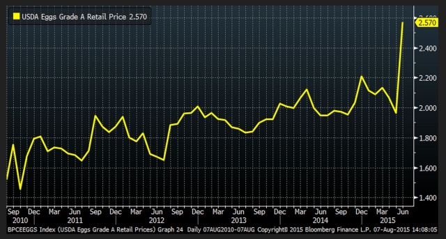 Gráfico Bloomberg