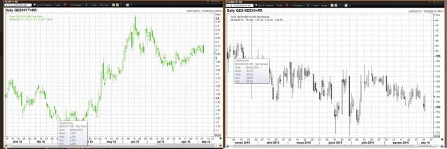 Rentabilidad del bono español 10 años y diferencial