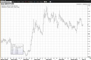 Rentabilidad del bono Alemania 10 años (9 marzo 2015-8 septiembre 2015)