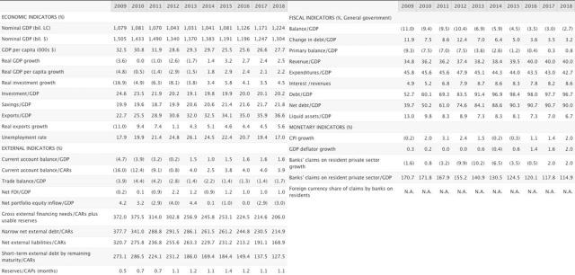Previsiones S&P para España (octubre 2015)