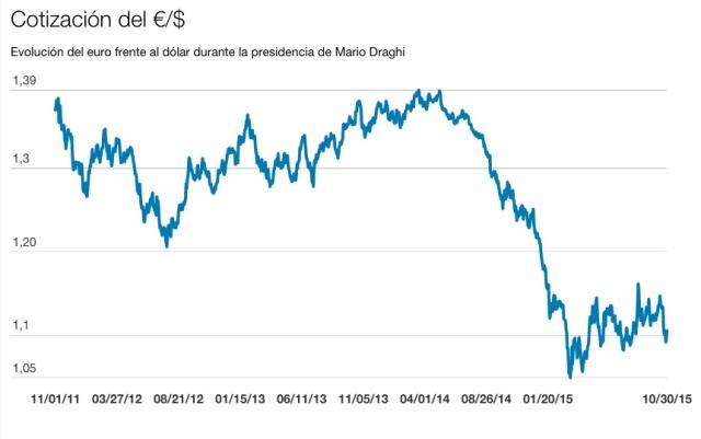 Cambio del euro frente al dólar durante los 4 primeros años de Draghi