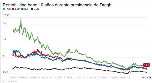 Rentabilidad del bono 10 años durante presidencia de Draghi