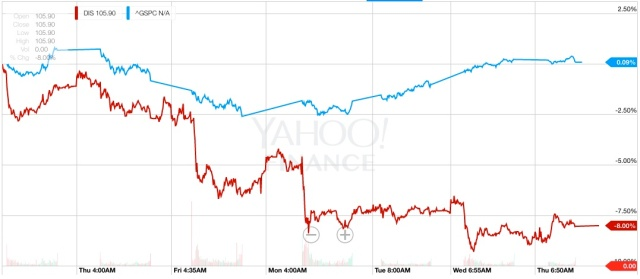 Evolución de las acciones de DIS vs S&P500 en la primera semana del estreno
