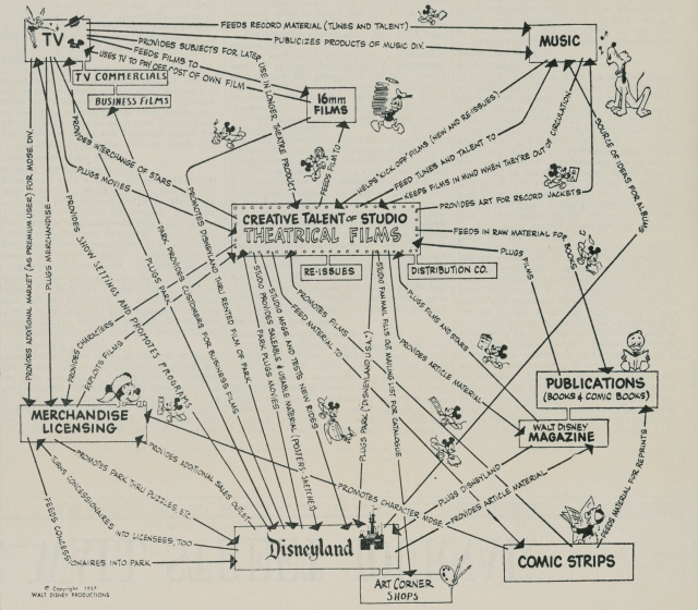 La receta disney (original Disney 1957 vía Harvard Business Review)