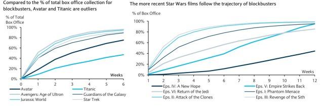 Tendencia de recaudación de la saga Star Wars y de grandes éxitos