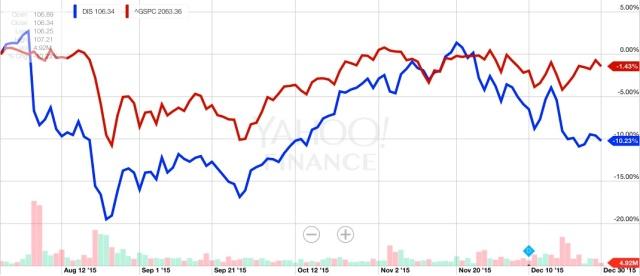 Evolución acciones DIS vs S&P500 entre agosto y diciembre 2015