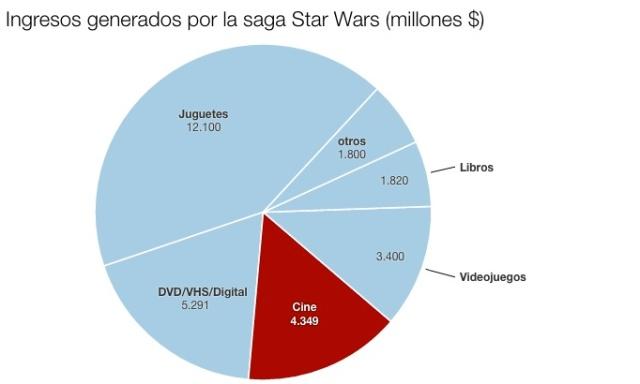 Datos anteriores al estreno de 'El despertar de la Fuerza'