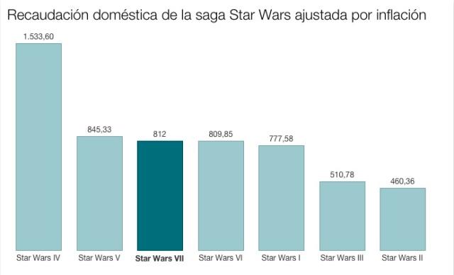 datos BofOfficeMojo