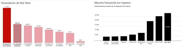 Datos: BoxOfficeMojo y Statistic Brain