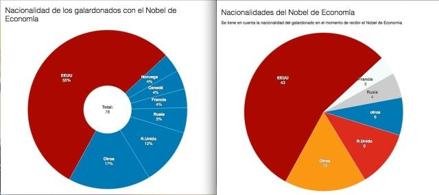 Nacionalidad Nobel Economía